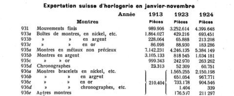Swiss watch exports 1913